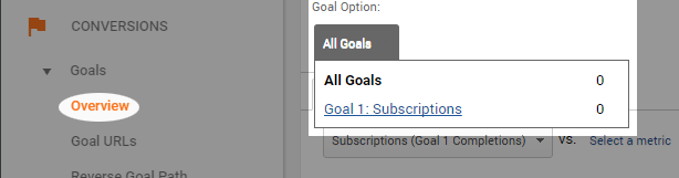 analyze the goal conversion rate