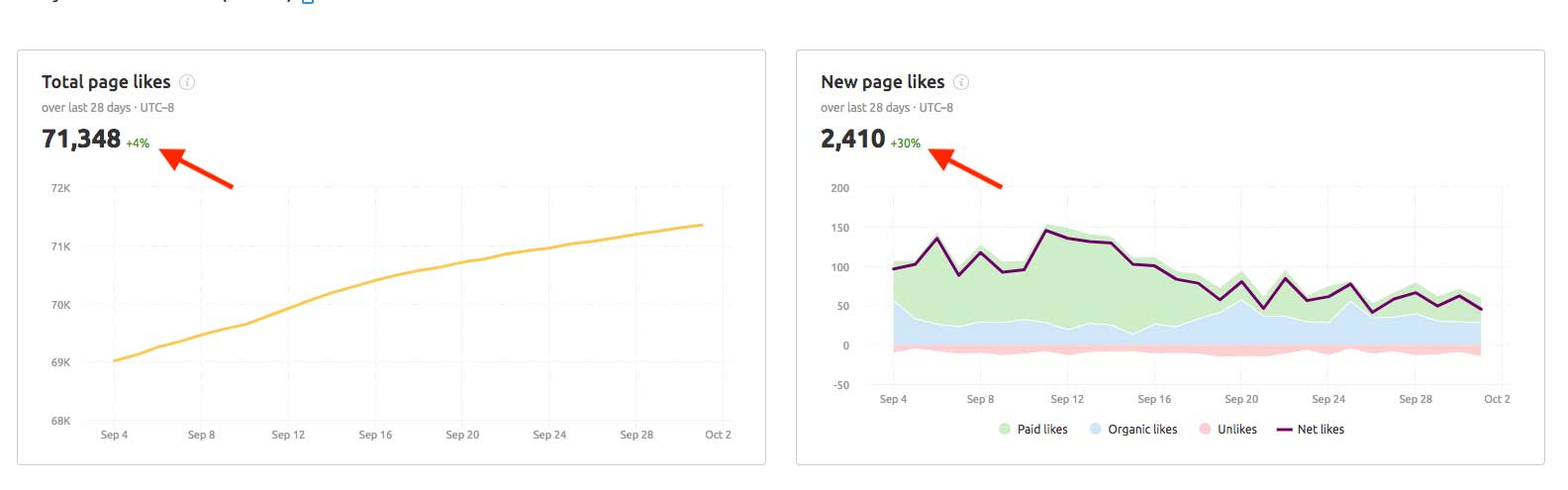 Social media poster analytics in SEMrush